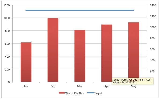 Writer Daily Productivity