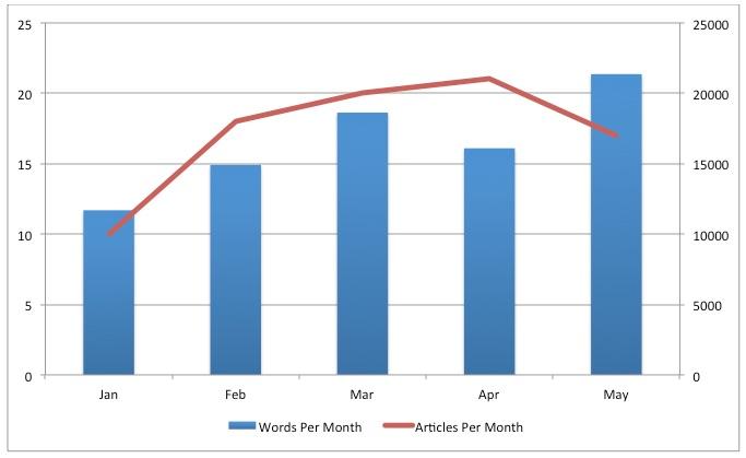 Writer Productivity Chart