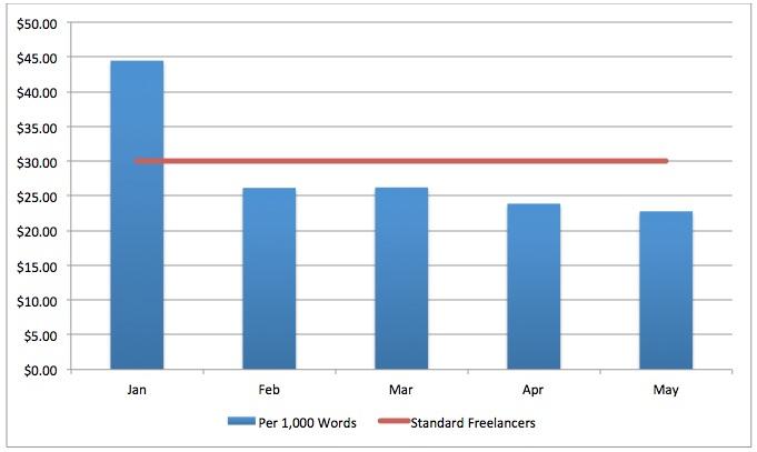 full timer writer vs freelancer
